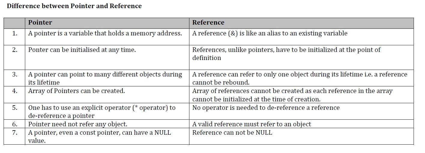 In Java programming, what value do reference variables have