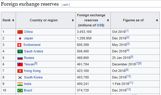 Question: How much is India's forex reserves?