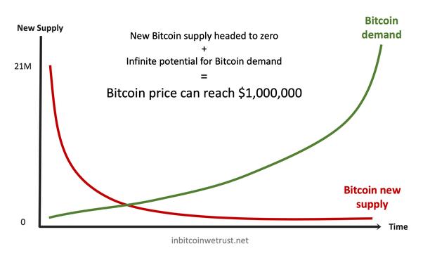 Bitcoin Price 2009 To 2018 - Bitcoin Vs Gold Top ...