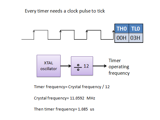 """What is the difference between """"timer"""" and """"counter"""" in the 8051"""