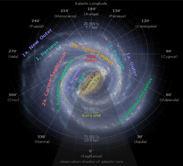 How long does it take our solar system to circle the milky way once artists conception of the milky way galaxy as seen from far galactic north in coma berenices by nasajpl caltechr hurt 2 annotated with arms ccuart Images