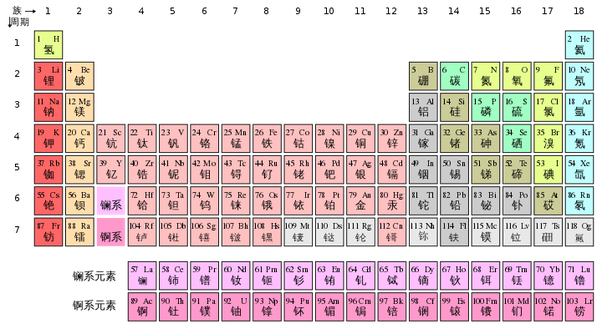 Are all of the chinese words for the elements on the periodic table those which are most common are gold silver copper iron tin lead and mercury you can see these in use for many urtaz Image collections