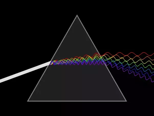 Prism Which Is A Combination Of All Colors What Comes Out The Spectrum With Ordered By Wavelength Similar Thing Happens In Rainbows