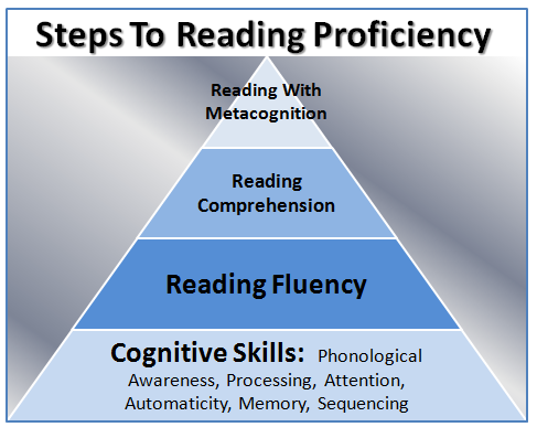 teaching fluency implications for repeated readings as The method of repeated readings  since the main purpose of repeated read- ing is to build fluency, it is important to be able  from the teaching implications of.