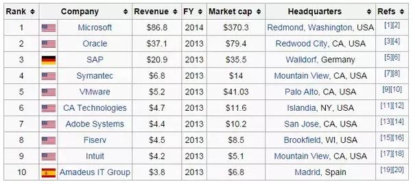 Best Software Companies In World