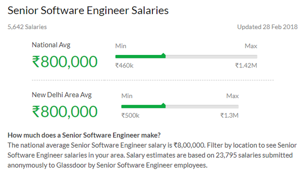 What Is The Average Salary Of It Engineer In India With 8 Years