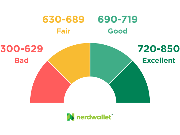 How good or bad is a credit score of 600? - Quora