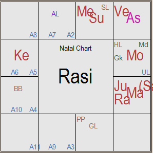 What are the remedies for my chart? I am born on the 21st of May