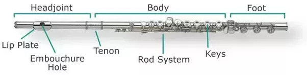 what are the parts of a flute quora rh quora com Flute Assembly Diagram Flute Key Names