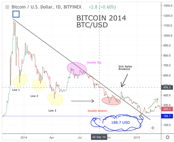What is the bitcoin price prediction for 2019? - Quora