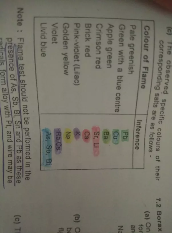 periodic table color coding the periodic table questions how can we easily remember the colors - Periodic Table Color Coded