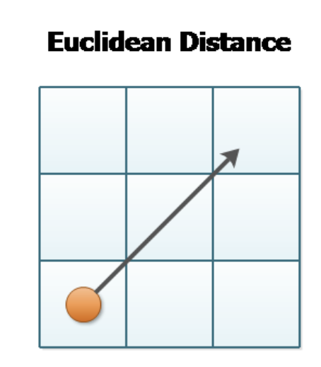 What exactly is Mahalanobis distance? How is it different