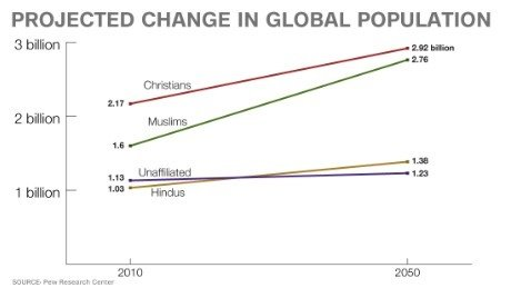 If The World Population Is At Billion People Which Religion - Most population religion in the world