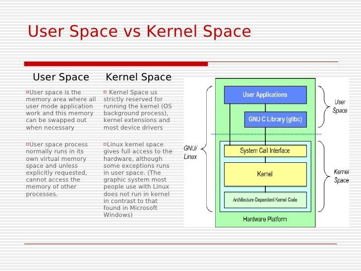Image result for linux userland kernel land