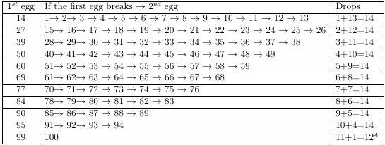 What Is The Solution To The Dropping Eggs Puzzle Quora