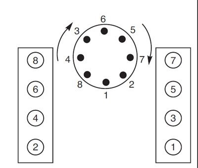 What is the firing order on a Chevy SB? - Quora
