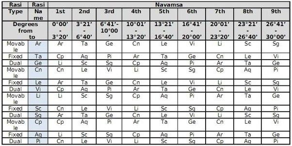 NAVAMSA CHART INTERPRETATION PDF