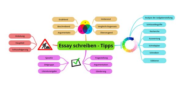 Wie Schreibt Man Einen Essay In Zwei Stunden Quora