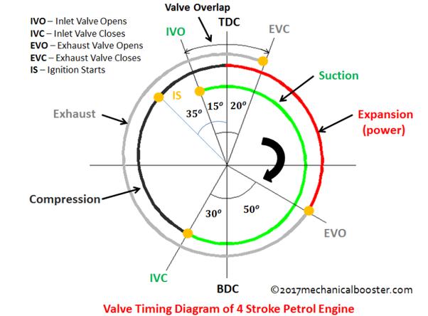 piston aircraft engine valve timing diagram wiring diagram article  piston aircraft engine valve timing diagram #4