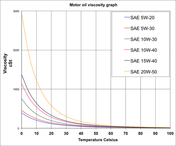Here is graph where you can see the viscosity variance at different temperatures. Remember, viscosity is the measure of resistance to flow.