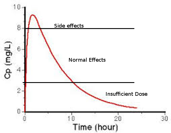 For A The Peak Is Fast So May Be More Likely To Represent Intravenous Than Administration With Half Life Of About 7 Hours Adderall
