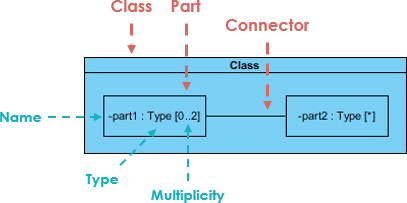 What is the composite structure diagram in uml quora source illustrated by visual paradigm ccuart Choice Image