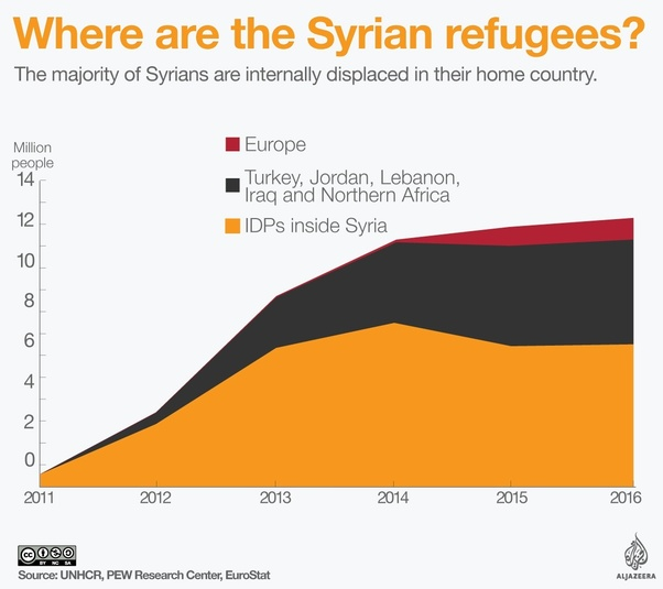 Where are the Syrian refugees?