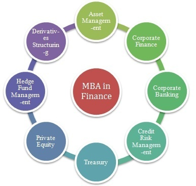 s the difference between corporate finance and personal finance Accounting vs finance: which should you study study finance at degree level include corporate finance to get regular updates and your own personal.