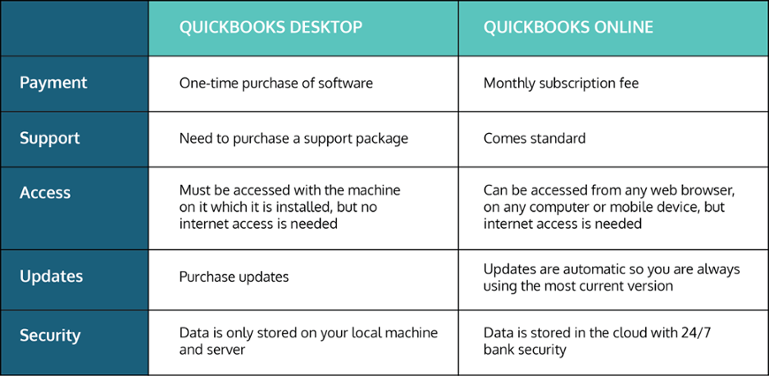 What are the differences and 'gotchas' between QuickBooks
