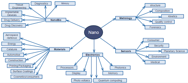 nanotechnology and some usage areas of Nanotechnology refers to the a new area of science in which systems are designed and manufactured at the scale of the atom, or the nanometer scale some environmental groups believe that caution should be exercised with nanotechnology.