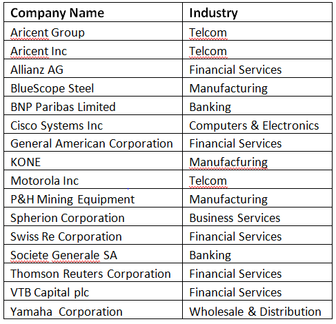 Below Is The List That Consists Of Some Companies Use Salesforce