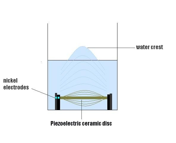 How Do Ultrasonic Humidifiers Work Quora