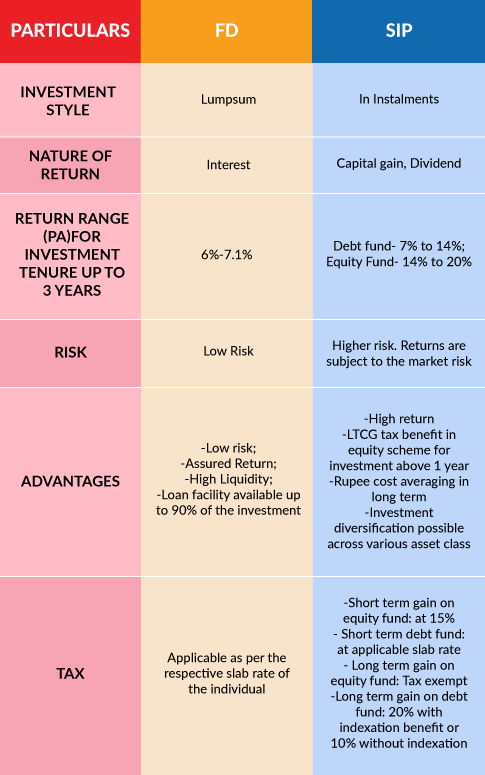 How sip is better than fd quora sip is better than fd on the basis of tax benefits flexibility of investment higher return and diversification advantage fd suits a conservative investor solutioingenieria Images