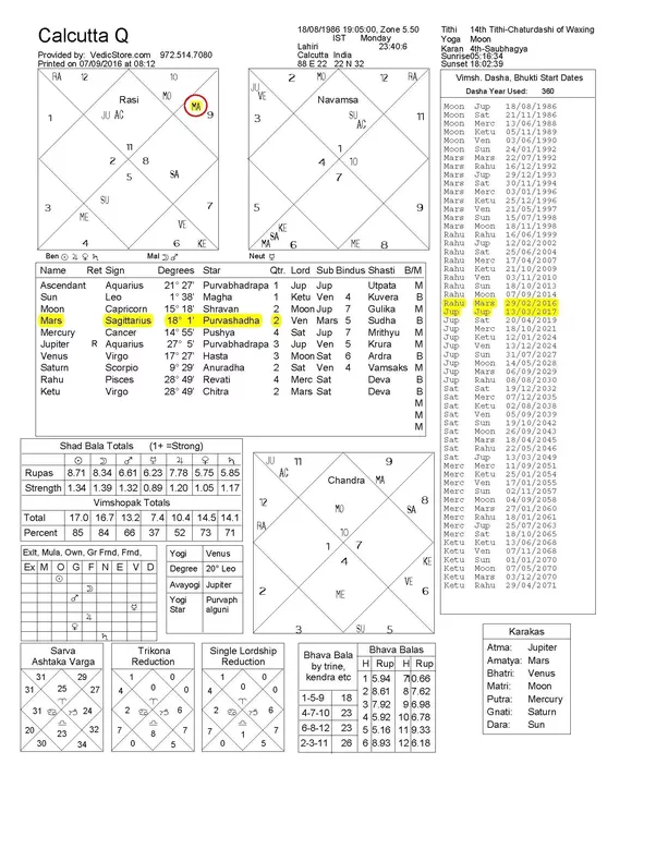 Does Gochar Phal Or Transits Vary Based On Birth Chart Or Is It Same