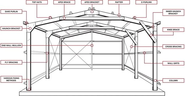 What Is Truss Or Frame Quora