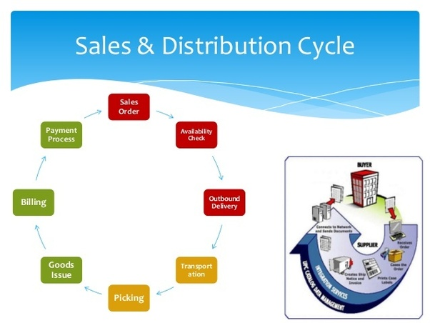 sap sales and distribution What is the SAP SD? - Quora