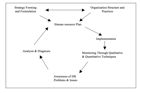 What is the difference between manpower planning and human resource in recent years more attention has been given to the importance of planning human resources the term human resource planning has been used for this process ccuart Image collections
