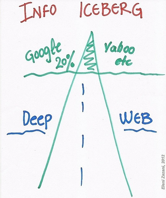 Is it safe to buy products from deep web quora indexes to access deep web are restricted by our browsers like chrome mozilla firefox ccuart Images