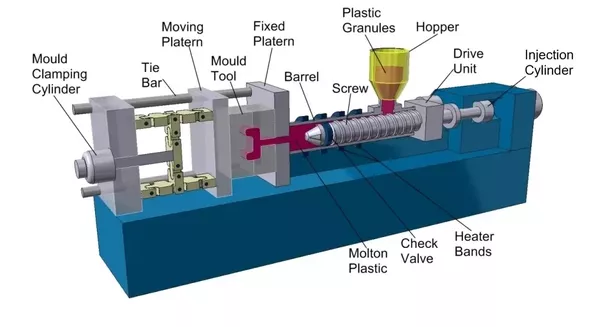 How Does An Injection Moulding Machine Work Quora