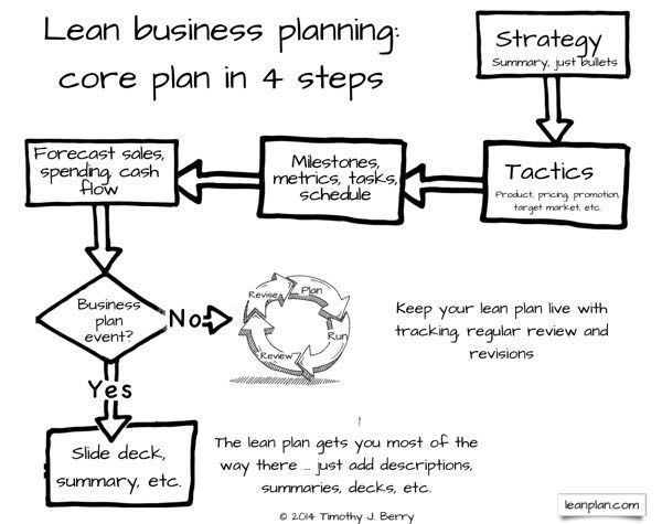 outline and explain the major components of a business plan