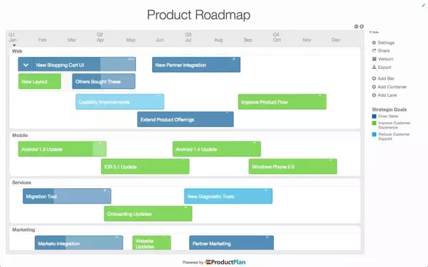 What Are Some Visually Oriented Tools For Product Roadmaps Quora - Lucidchart roadmap template