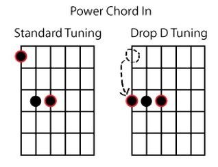 what are the different guitar tunings how do they differ quora. Black Bedroom Furniture Sets. Home Design Ideas