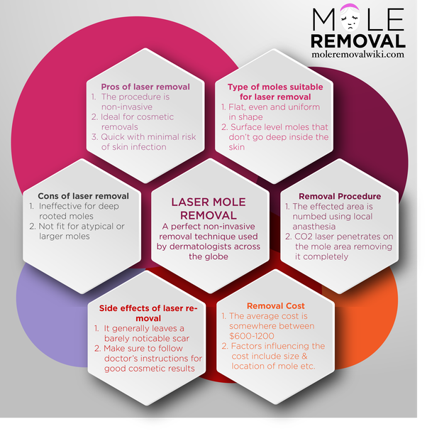 How Much Does Laser Mole Removal Cost In India Does It