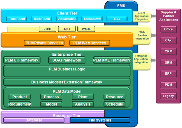 How Is The Architecture Of Siemens Teamcenter Software