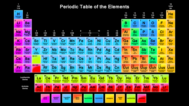 What are the horizontal rows in the periodic table called quora horizontal rows in periodic table are called periods there are 7 periods in the present periodic table modern periodic table proposed by moseley urtaz Choice Image