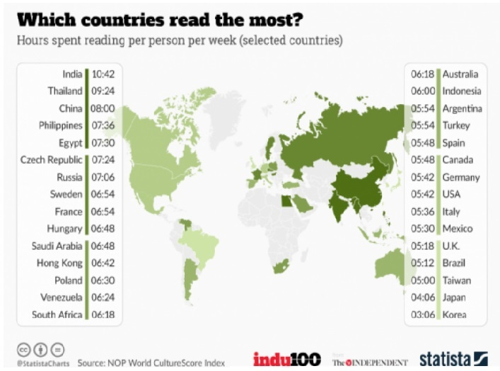 Why Don T Indians Read Books As Much As Our Western Counterparts