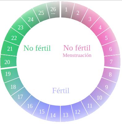 cuales son los dias fertiles e infertiles en la mujer