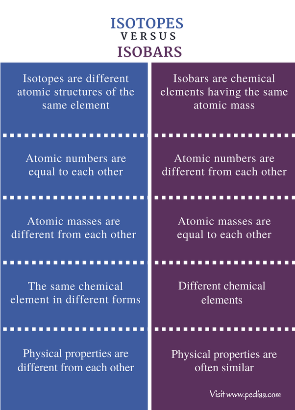 What is the difference between isobar and isotope? - Quora