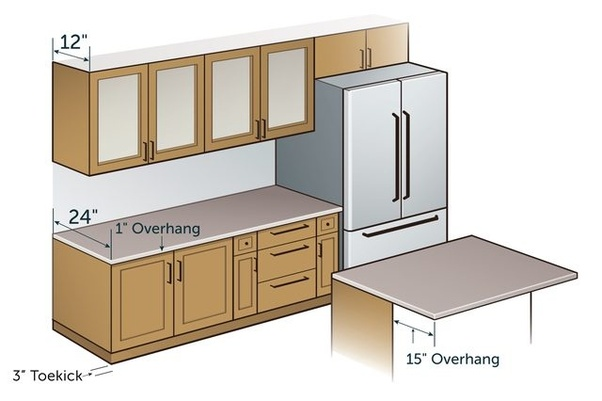 Standard Lower Or Base Cabinets Are 24 Inches Deep While Upper Wall 12 Countertops Typically Overhang Their