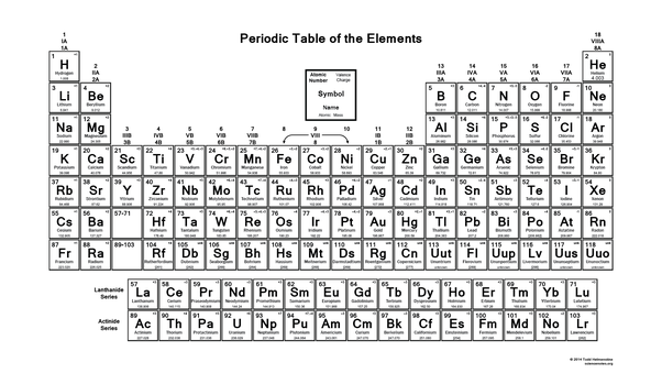 Are there any periodic table hacks quora sometimes a physical copy helps your brain if you study something for long enough youll get it sooner or later this ones not that bad but there probably urtaz Images